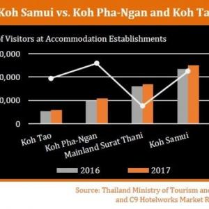 Tourism: Koh Pha-Ngan Island  faces challenges
