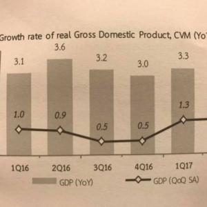 Thailand's full-year GDP growth revised up after better-and-expected Q2 figure
